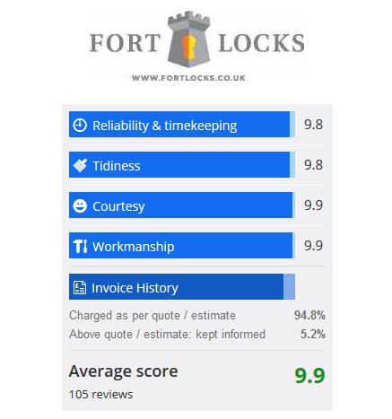 Fort Locks Locksmith Borehamwood Checkatrade Review Chart Average 9.9
